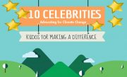 Celebrities for climate change