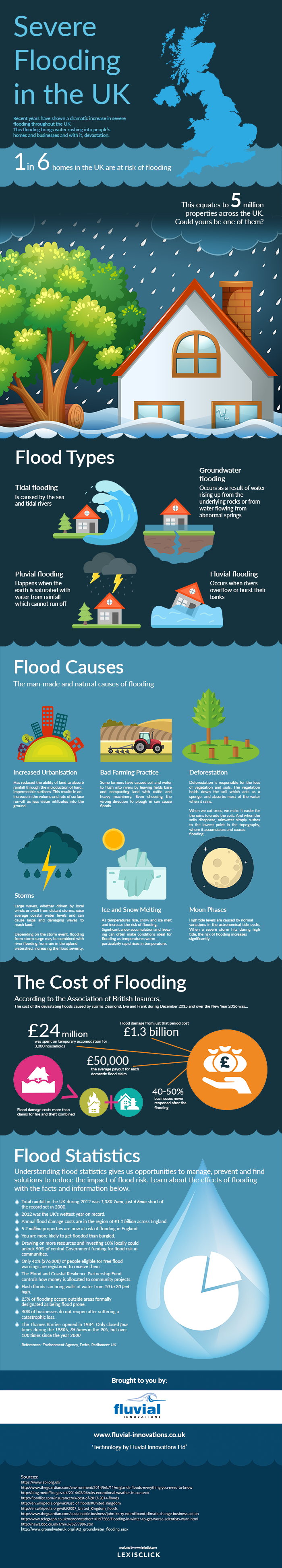 Important Facts You Need to Know about Floods