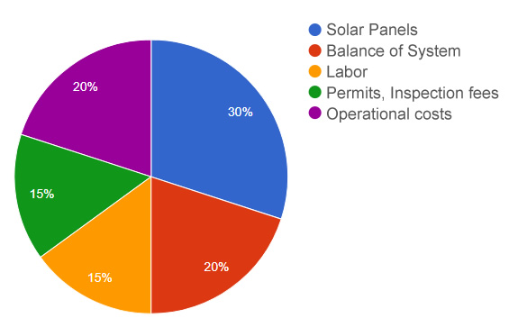 Solar system installation cost breakdown