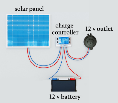 The Fundamentals of a Basic 12 Volt Solar Charger Rig