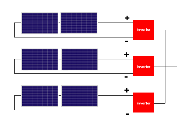 Grid-tied PV system with string inverters